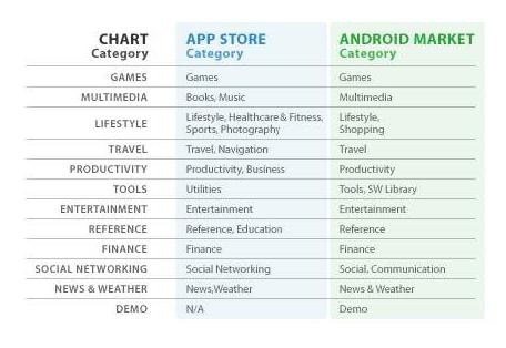 android market appstore comparaison